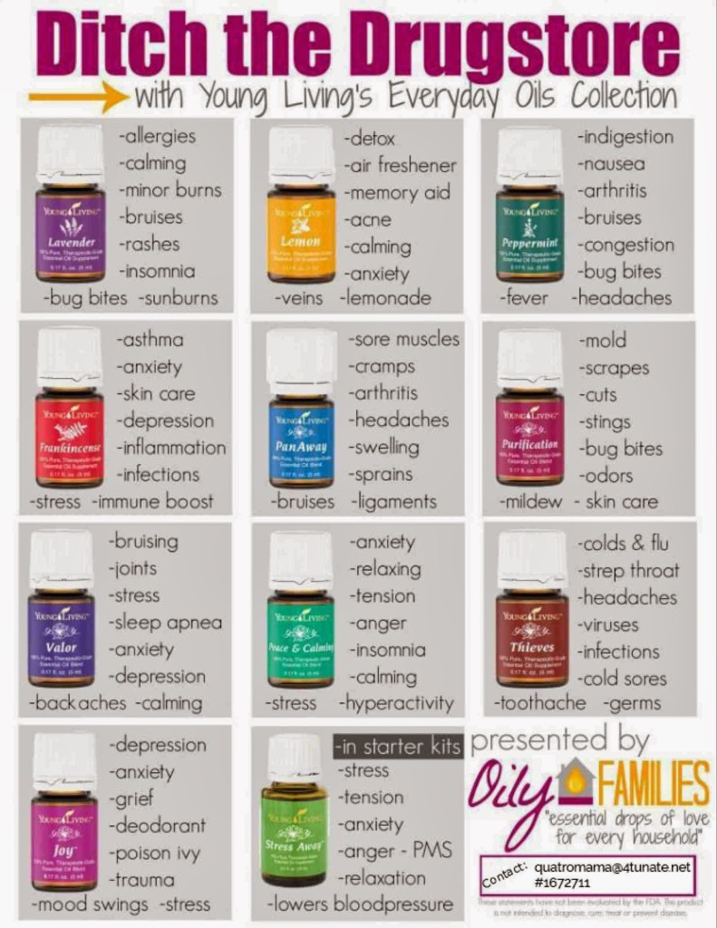 the gallery for gt young living essential oils chart